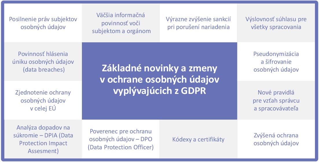 e41c90571 Nie je možné zabezpečiť dostatočnú ochranu osobných údajov bez toho, aby  existovala náväznosť medzi riadiacimi dokumentami, ktoré vychádzajú z  definovaných ...
